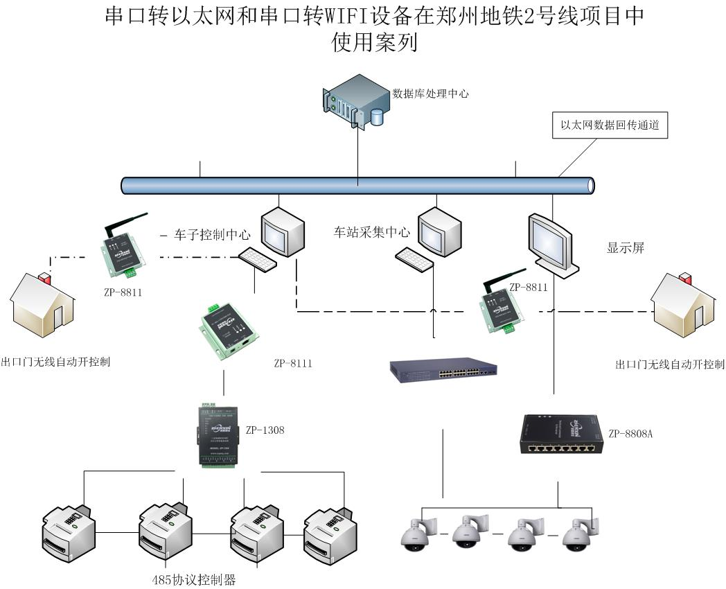 zxtc company rs485 to ethernet and serial to wifi in